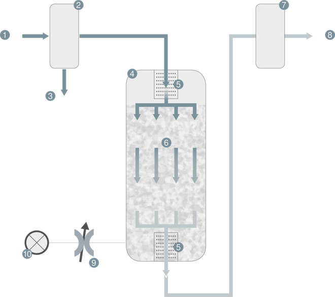 Compressed air flow diagram with an activated carbon adsorber from Kaeser Compressors